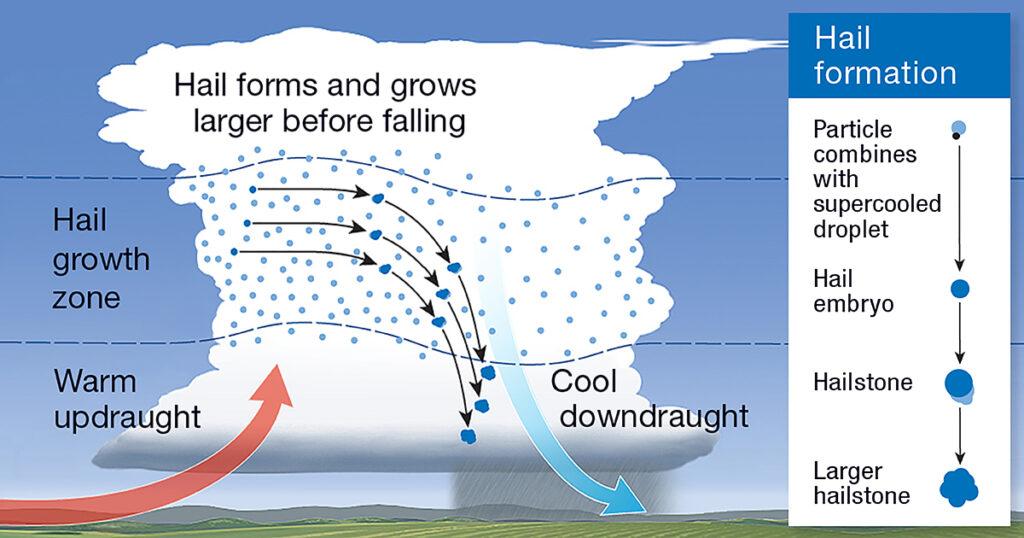 How hail is made pictogram of Texas hail season